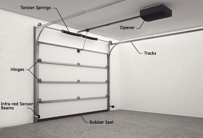 Garage Door Spare Parts Panel Tilt Door Springs Hardware